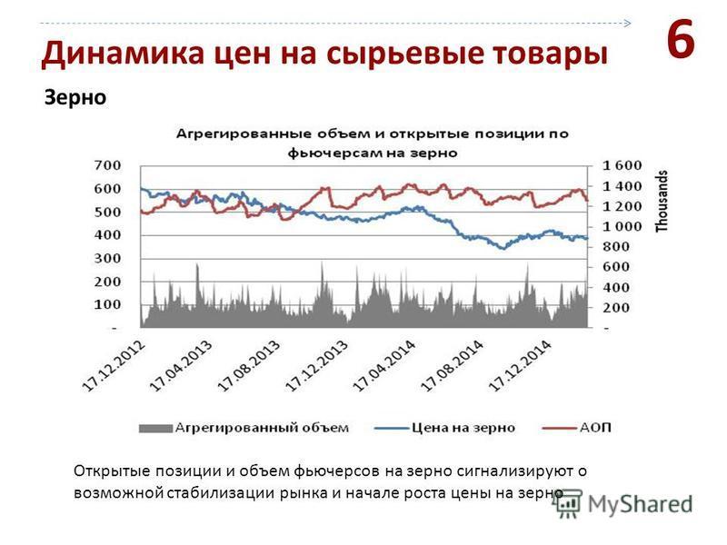 Динамика цен на сырьевые товары Зерно 6 Открытые позиции и объем фьючерсов на зерно сигнализируют о возможной стабилизации рынка и начале роста цены на зерно