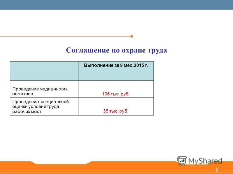 8 Выполнение за 9 мес.2015 г. Проведение медицинских осмотров 106 тыс. руб. Проведение специальной оценки условий труда рабочих мест 35 тыс. руб. Соглашение по охране труда