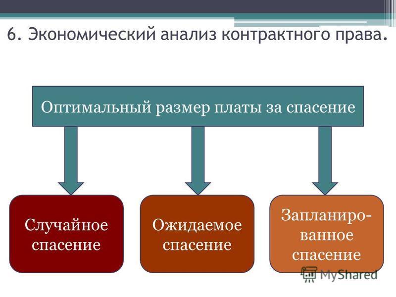 Оптимальный размер платы за спасение Случайное спасение Ожидаемое спасение Запланиро- ванное спасение 6. Экономический анализ контрактного права.