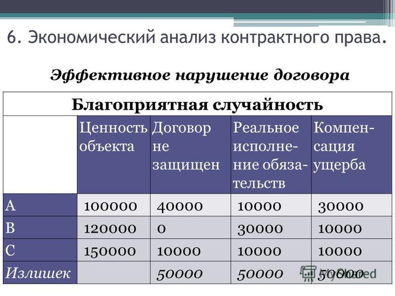 Благоприятная случайность Ценность объекта Договор не защищен Реальное исполнение обязательств Компен- сация ущерба А100000400001000030000 В12000003000010000 С15000010000 Излишек 50000 Эффективное нарушение договора 6. Экономический анализ контрактно