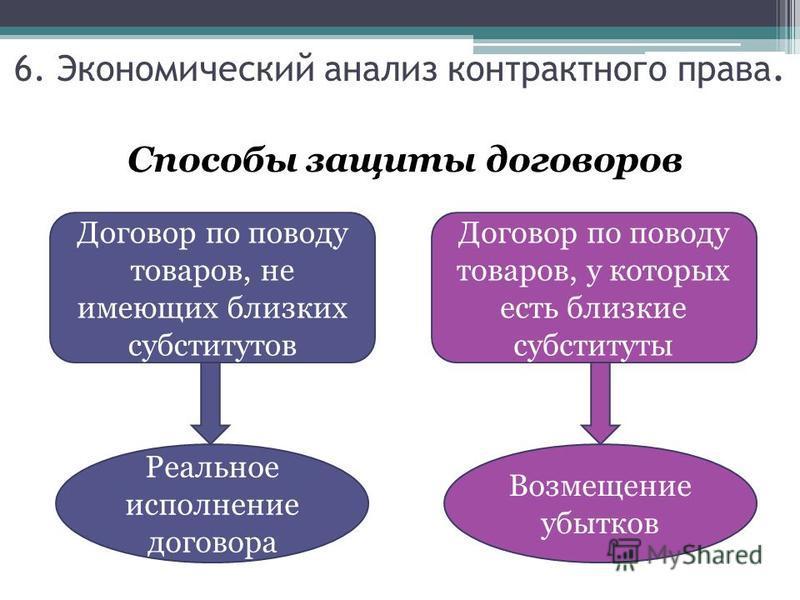 Способы защиты договоров Договор по поводу товаров, не имеющих близких субститутов Реальное исполнение договора Договор по поводу товаров, у которых есть близкие субституты Возмещение убытков 6. Экономический анализ контрактного права.