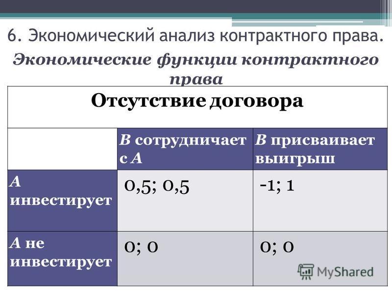 Экономические функции контрактного права Отсутствие договора В сотрудничает с А В присваивает выигрыш А инвестирует 0,5; 0,5-1; 1 А не инвестирует 0; 0 6. Экономический анализ контрактного права.