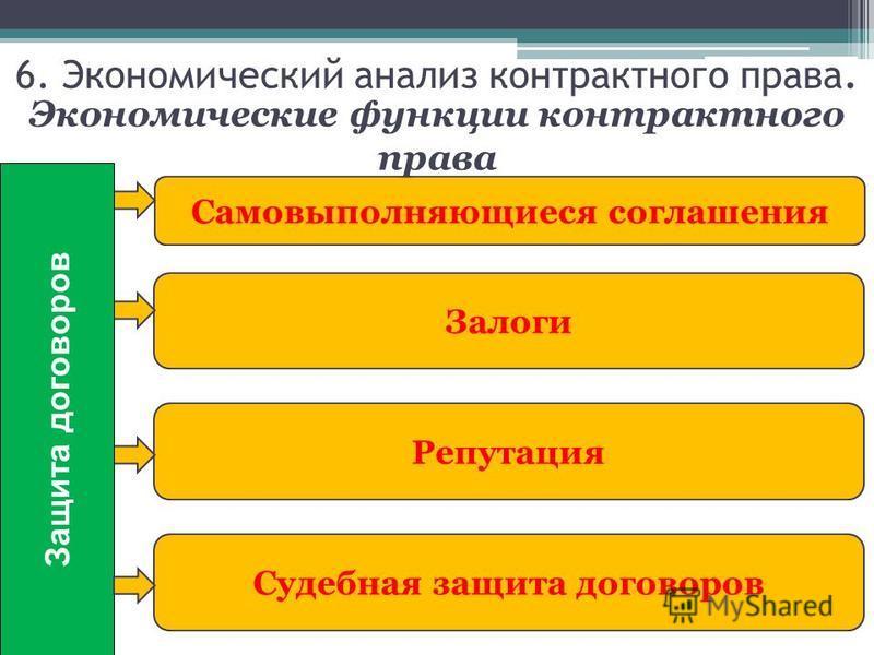 Самовыполняющиеся соглашения Залоги Репутация Судебная защита договоров Защита договоров Экономические функции контрактного права 6. Экономический анализ контрактного права.