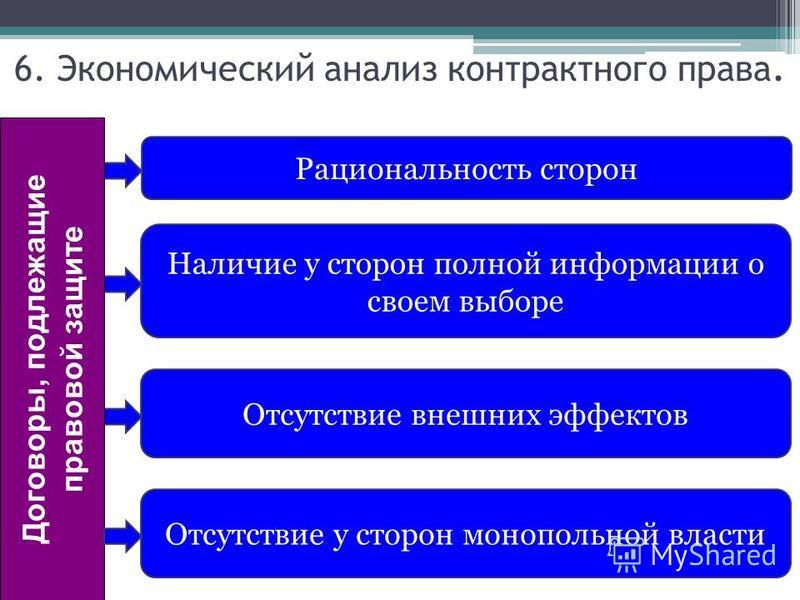 Рациональность сторон Наличие у сторон полной информации о своем выборе Отсутствие внешних эффектов Отсутствие у сторон монопольной власти Договоры, подлежащие правовой защите 6. Экономический анализ контрактного права.