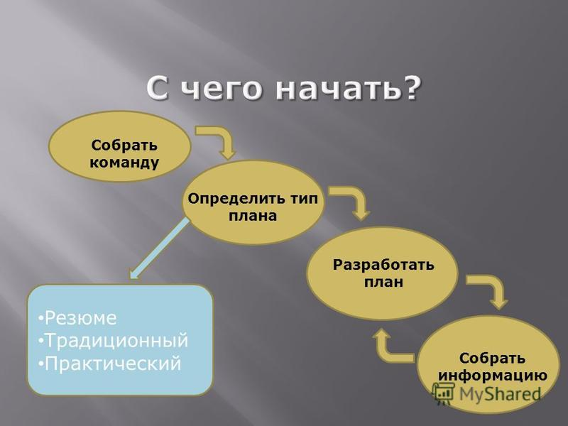 Собрать информацию Разработать план Определить тип плана Собрать команду Резюме Традиционный Практический