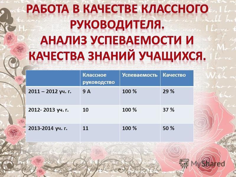 Классное руководство Успеваемость Качество 2011 – 2012 уч. г.9 А100 %29 % 2012- 2013 уч. г.10100 %37 % 2013-2014 уч. г.11100 %50 %