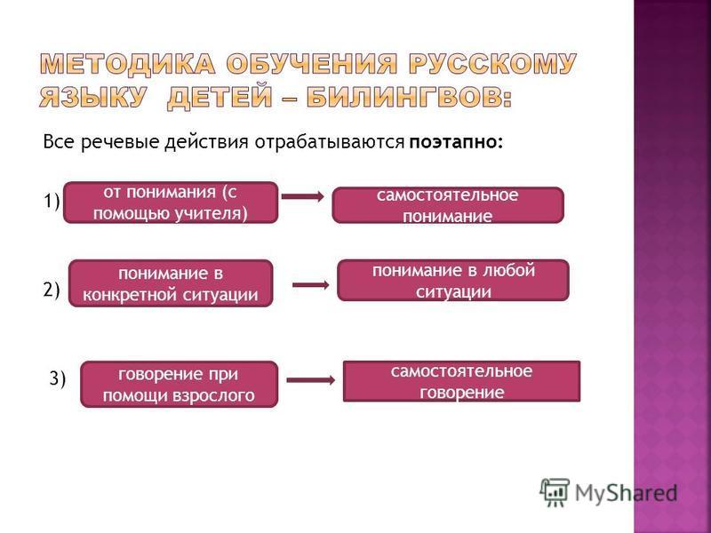 Все речевые действия отрабатываются поэтапно: 1) 2) 3) от понимания (с помощью учителя) самостоятельное понимание понимание в конкретной ситуации понимание в любой ситуации говорение при помощи взрослого самостоятельное говорение
