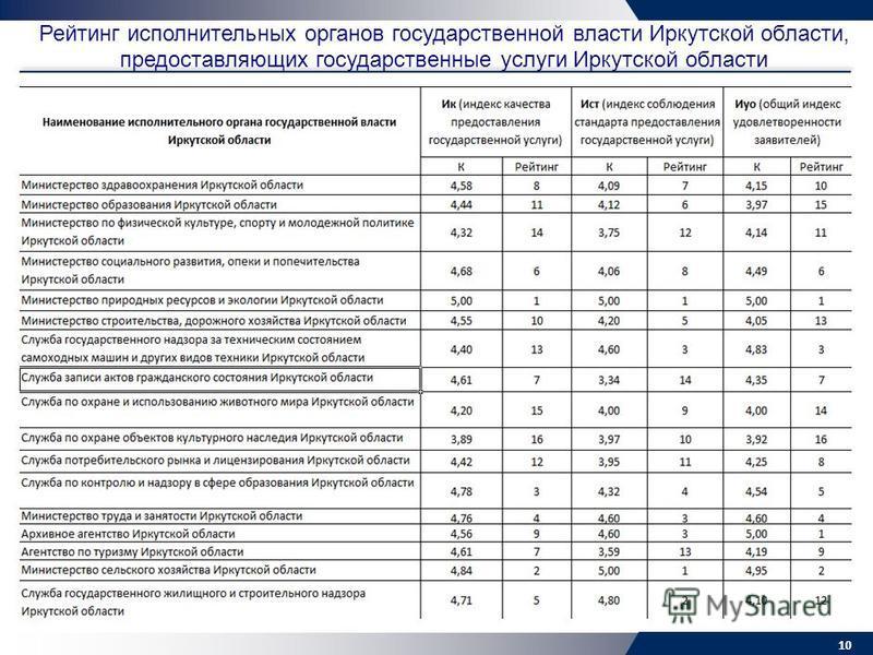 Рейтинг исполнительных органов государственной власти Иркутской области, предоставляющих государственные услуги Иркутской области 10