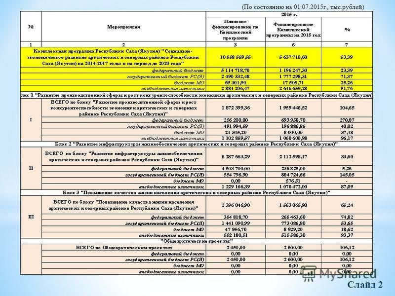 Слайд 2 (По состоянию на 01.07.2015 г., тыс.рублей)