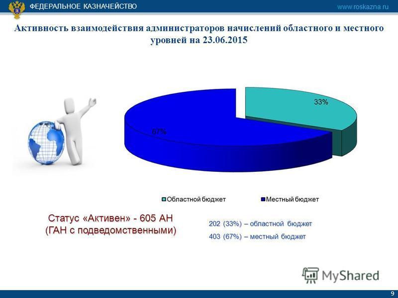 ФЕДЕРАЛЬНОЕ КАЗНАЧЕЙСТВО www.roskazna.ru 9 Активность взаимодействия администраторов начислений областного и местного уровней на 23.06.2015 Статус «Активен» - 605 АН (ГАН с подведомственными) 202 (33%) – областной бюджет 403 (67%) – местный бюджет