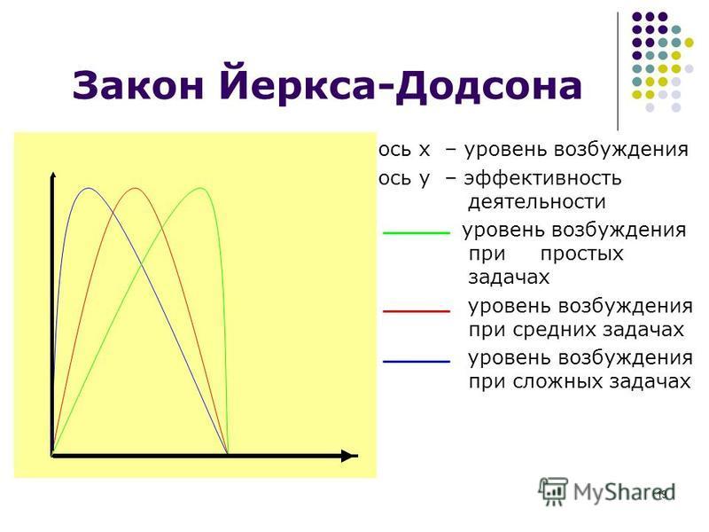19 Закон Йеркса-Додсона ось х – уровень возбуждения ось y – эффективность деятельности уровень возбуждения при простых задачах уровень возбуждения при средних задачах уровень возбуждения при сложных задачах