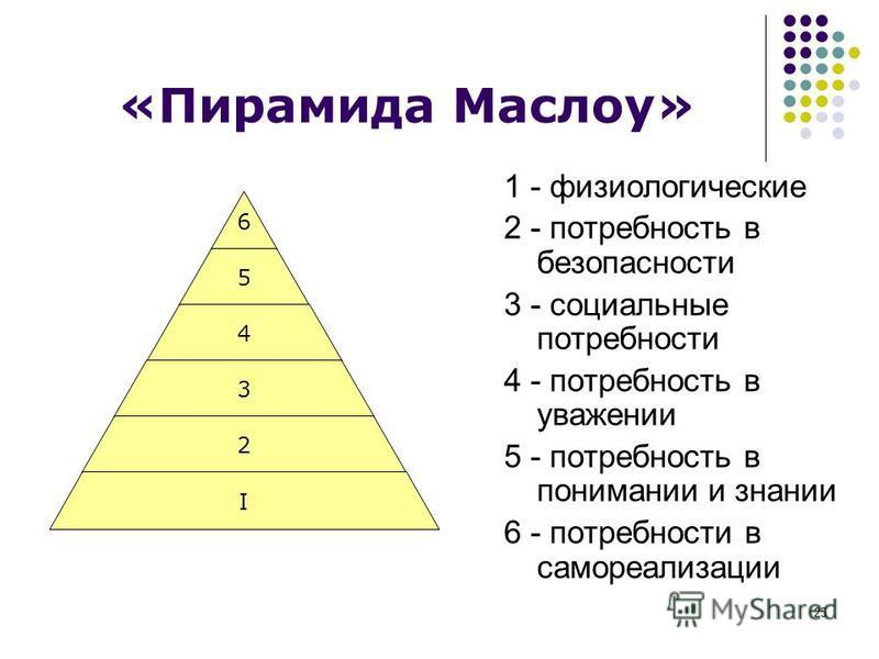25 «Пирамида Маслоу» 6 5 4 3 2 I 1 - физиологические 2 - потребность в безопасности 3 - социальные потребности 4 - потребность в уважении 5 - потребность в понимании и знании 6 - потребности в самореализации