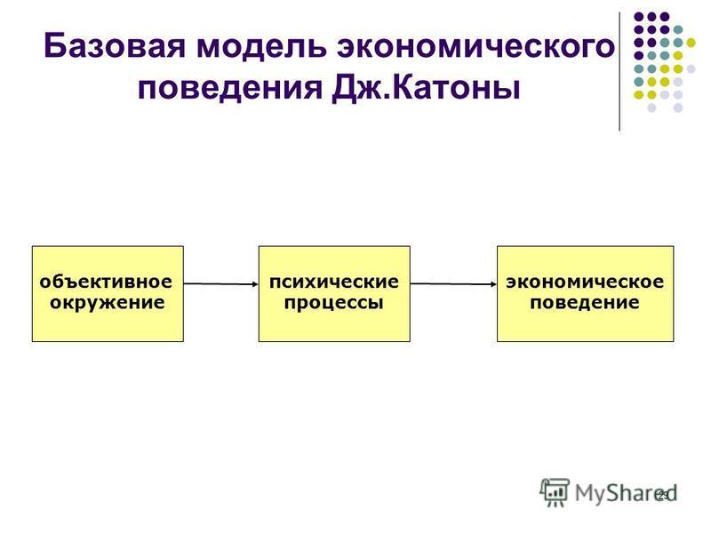 29 Базовая модель экономического поведения Дж.Катоны объективное окружение психические процессы экономическое поведение