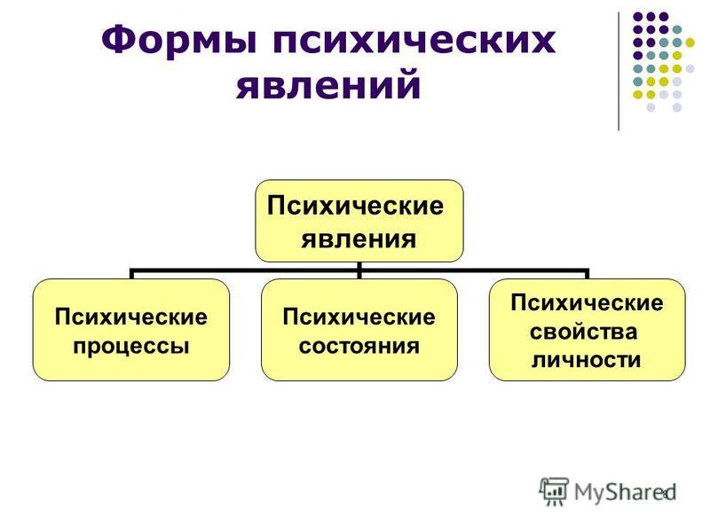 8 Формы психических явлений Психические явления Психические процессы Психические состояния Психические свойства личности