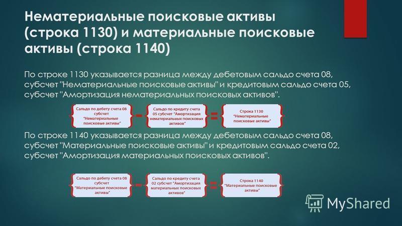 Нематериальные поисковые активы (строка 1130) и материальные поисковые активы (строка 1140) По строке 1130 указывается разница между дебетовым сальдо счета 08, субсчет