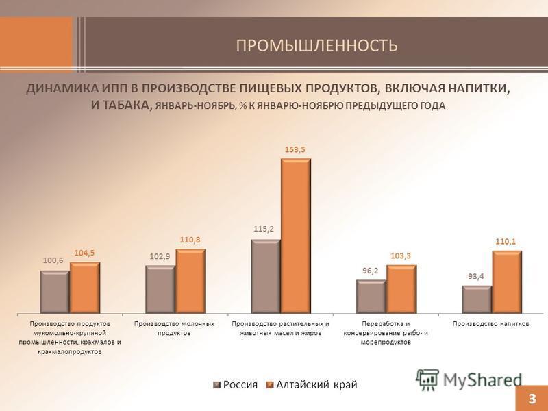 ПРОМЫШЛЕННОСТЬ ДИНАМИКА ИПП В ПРОИЗВОДСТВЕ ПИЩЕВЫХ ПРОДУКТОВ, ВКЛЮЧАЯ НАПИТКИ, И ТАБАКА, ЯНВАРЬ-НОЯБРЬ, % К ЯНВАРЮ-НОЯБРЮ ПРЕДЫДУЩЕГО ГОДА 3