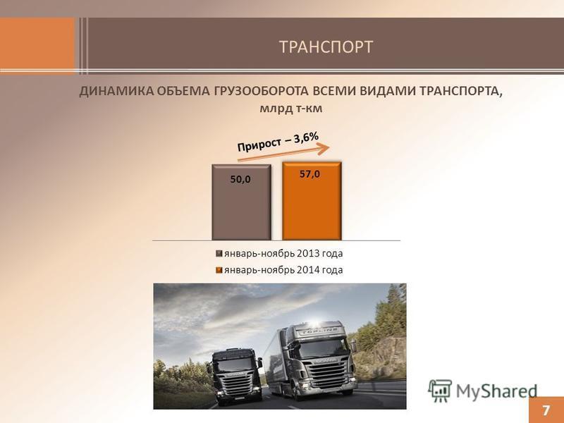 ТРАНСПОРТ 7 ДИНАМИКА ОБЪЕМА ГРУЗООБОРОТА ВСЕМИ ВИДАМИ ТРАНСПОРТА, млрд т-км