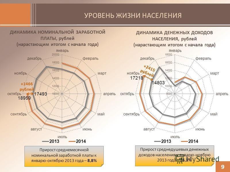 УРОВЕНЬ ЖИЗНИ НАСЕЛЕНИЯ 9 ДИНАМИКА НОМИНАЛЬНОЙ ЗАРАБОТНОЙ ПЛАТЫ, рублей (нарастающим итогом с начала года) ДИНАМИКА ДЕНЕЖНЫХ ДОХОДОВ НАСЕЛЕНИЯ, рублей (нарастающим итогом с начала года) +1466 рублей +2415 рублей Прирост среднемесячной номинальной зар