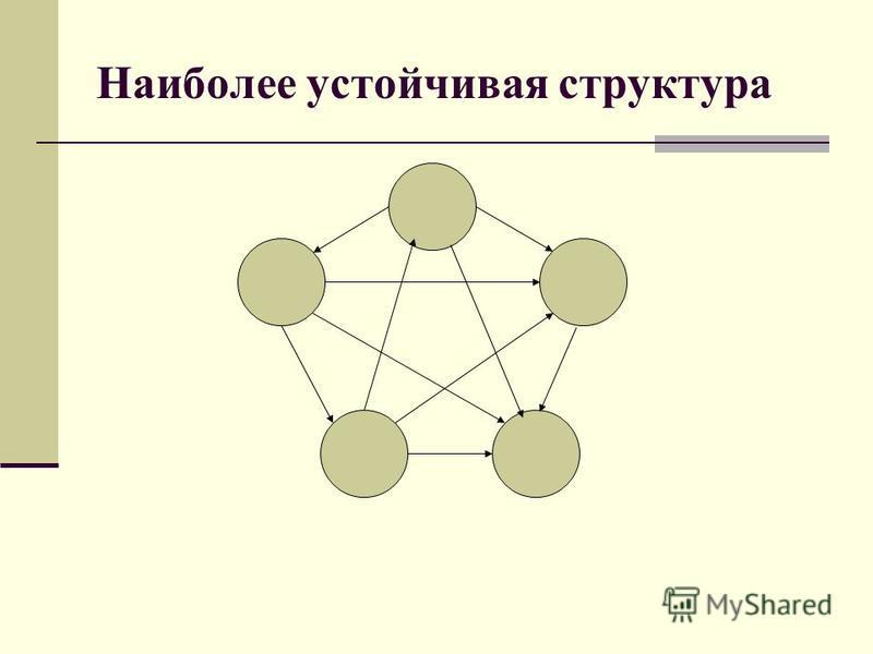 Наиболее устойчивая структура