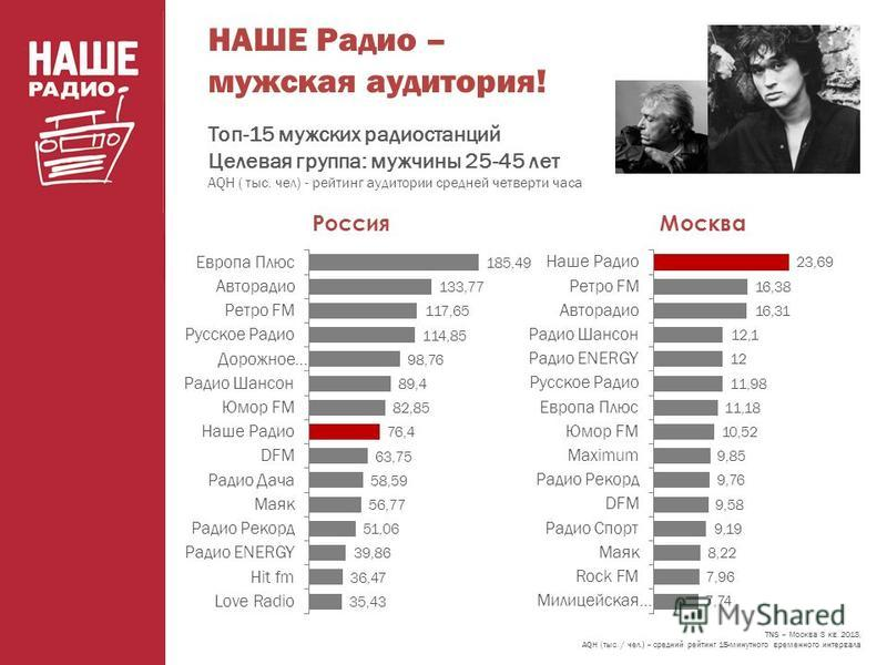 НАШЕ Радио – мужская аудитория! Топ-15 мужских радиостанций Целевая группа: мужчины 25-45 лет AQH ( тыс. чел) - рейтинг аудитории средней четверти часа TNS – Москва 3 кв. 2013, AQH (тыс. / чел.) – средний рейтинг 15-минутного временного интервала Мос