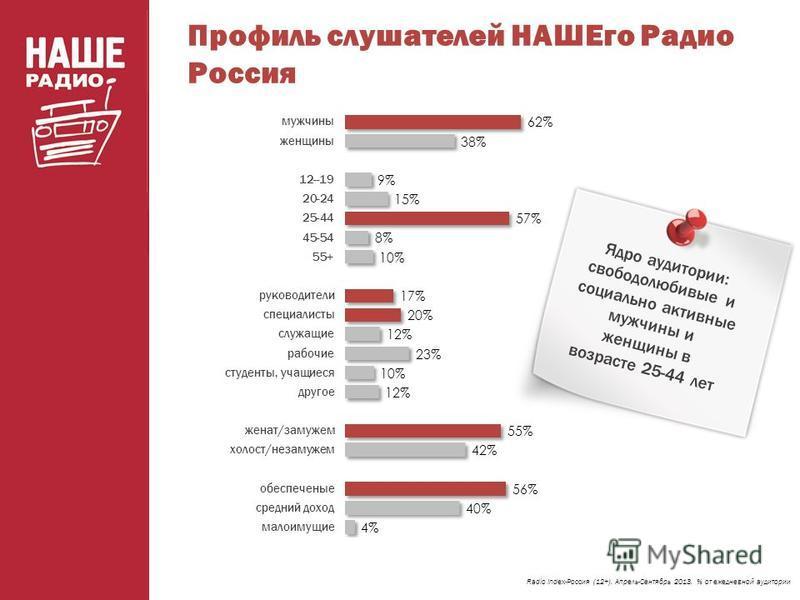 Профиль слушателей НАШЕго Радио Россия Radio Index-Россия (12+). Апрель-Сентябрь 2013. % от ежедневной аудитории Ядро аудитории: свободолюбивые и социально активные мужчины и женщины в возрасте 25-44 лет
