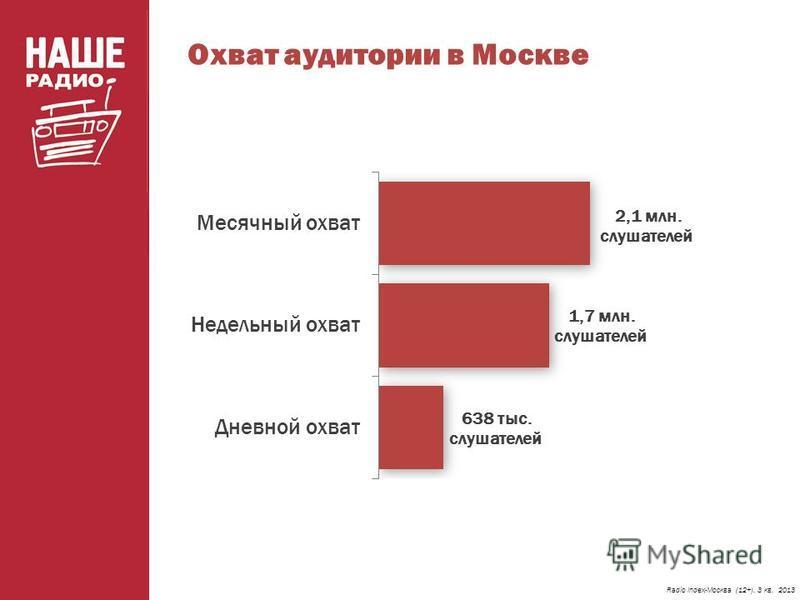 Охват аудитории в Москве Radio Index-Москва (12+). 3 кв. 2013