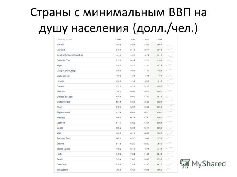 Страны с минимальным ВВП на душу населения (долл./чел.)
