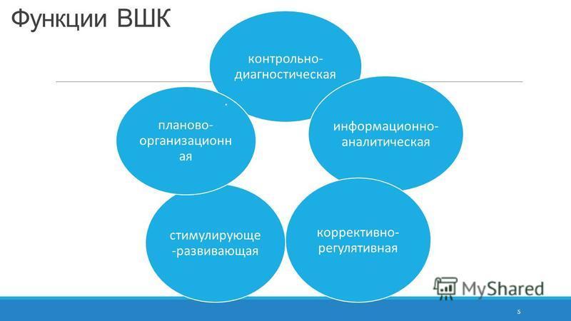 Функции ВШК 5 контрольно- диагностическая информационно- аналитическая коррективно- регулятивная стимулирующие -развивающая планово- организационная