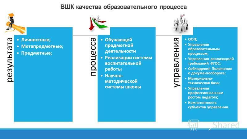 ВШК качества образовательного процесса результата Личностные; Метапредметные; Предметные; процесса Обучающей предметной деятельности Реализации системы воспитательной работы Научно- методической системы школы управления ООП; Управления образовательны