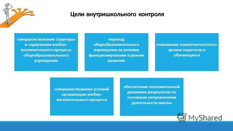 Цели внутришкольного контроля совершенствование структуры и содержания учебно- воспитательного процесса общеобразовательного учреждения перевод общеобразовательного учреждения из режима функционирования в режим развития повышение компетентностного ур