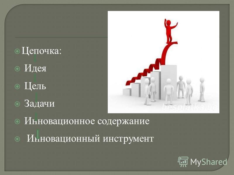Цепочка: Идея Цель Задачи Инновационное содержание Инновационный инструмент
