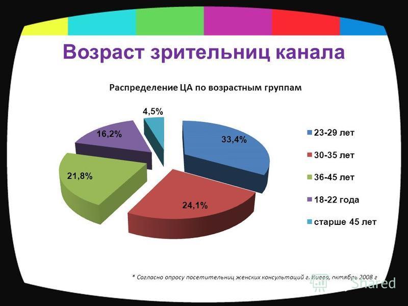 Возраст зрительниц канала * Согласно опросу посетительниц женских консультаций г. Киева, октябрь 2008 г