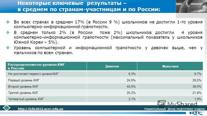 LOGO Некоторые ключевые результаты – в среднем по странам-участницам и по России: Во всех странах в среднем 17% (в России 9 %) школьников не достигли 1-го уровня компьютерно-информационной грамотности. В среднем только 2% (в России тоже 2%) школьнико
