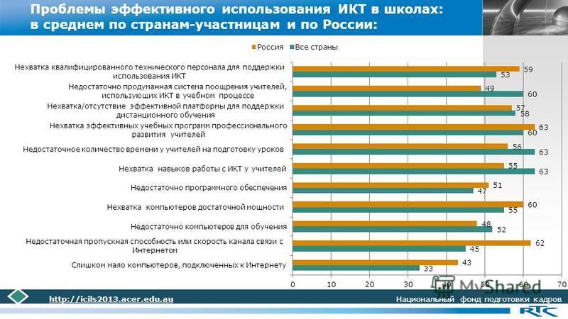 LOGO Проблемы эффективного использования ИКТ в школах: в среднем по странам-участницам и по России: http://icils2013.acer.edu.au Национальный фонд подготовки кадров