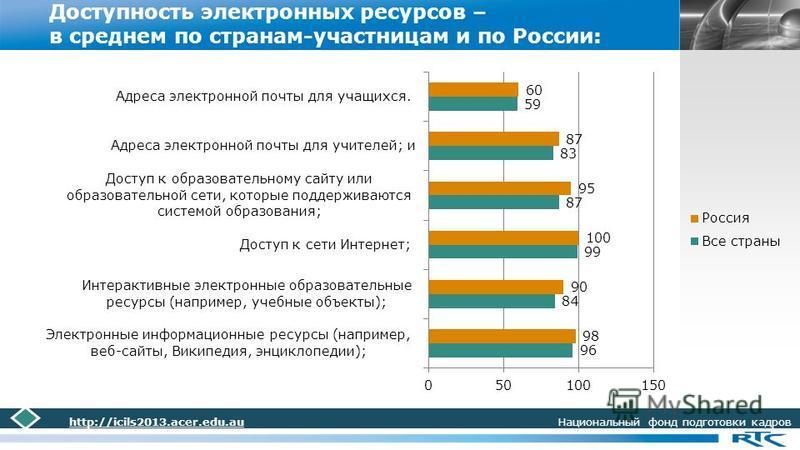 LOGO Доступность электронных ресурсов – в среднем по странам-участницам и по России: http://icils2013.acer.edu.au Национальный фонд подготовки кадров