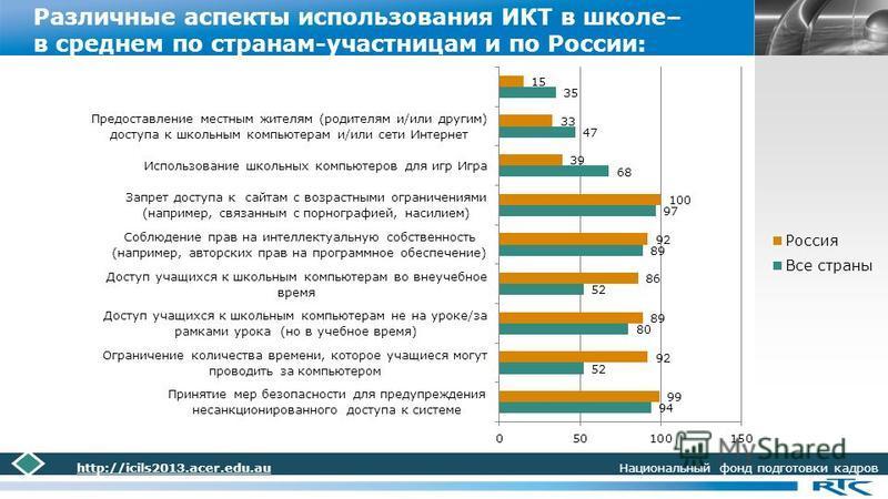 LOGO Различные аспекты использования ИКТ в школе– в среднем по странам-участницам и по России: http://icils2013.acer.edu.au Национальный фонд подготовки кадров