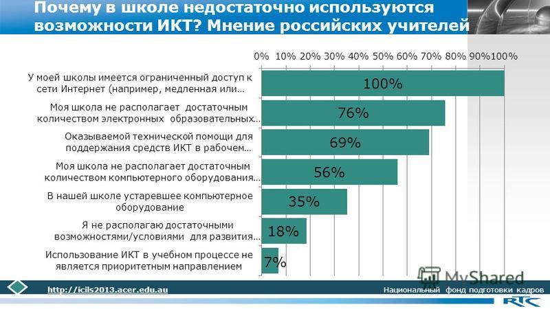 LOGO Почему в школе недостаточно используются возможности ИКТ? Мнение российских учителей http://icils2013.acer.edu.au Национальный фонд подготовки кадров