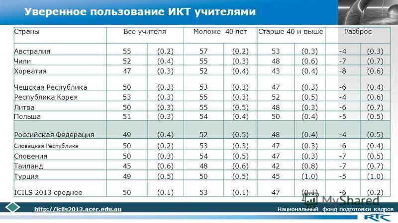 LOGO Уверенное пользование ИКТ учителями http://icils2013.acer.edu.au Национальный фонд подготовки кадров Страны Все учителя Моложе 40 лет Старше 40 и выше Разброс Австралия 55(0.2)57(0.2)53(0.3)-4(0.3) Чили 52(0.4)55(0.3)48(0.6)-7(0.7) Хорватия 47(0