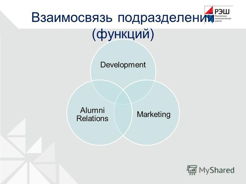 Development Marketing Alumni Relations Взаимосвязь подразделений (функций)