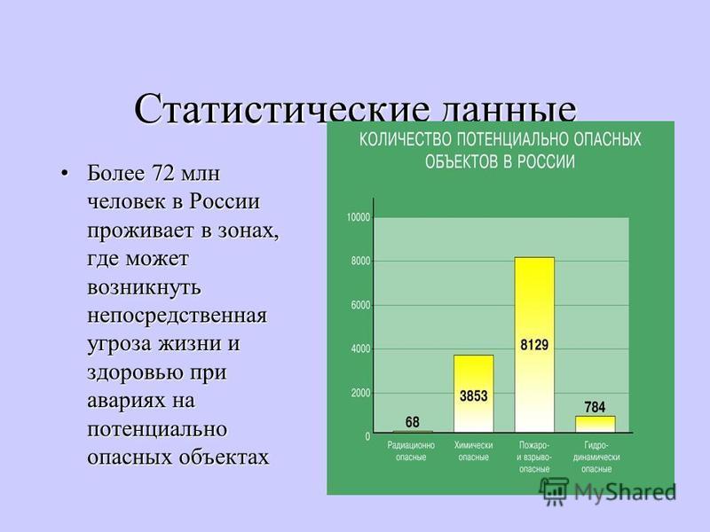 Статистические данные Более 72 млн человек в России проживает в зонах, где может возникнуть непосредственная угроза жизни и здоровью при авариях на потенциально опасных объектах Более 72 млн человек в России проживает в зонах, где может возникнуть не