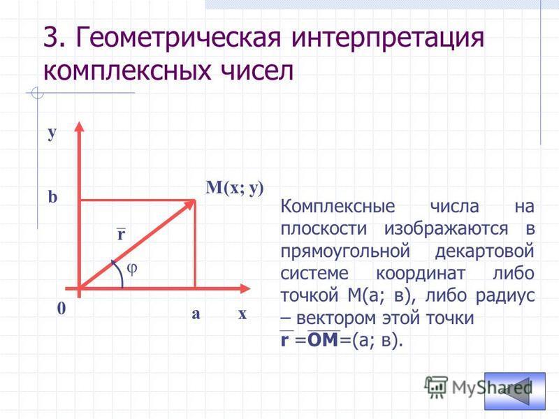 3. Геометрическая интерпретация комплексных чисел x y 0 M(x; y) r a b Комплексные числа на плоскости изображаются в прямоугольной декартовой системе координат либо точкой М(а; в), либо радиус – вектором этой точки r =ОМ=(а; в).