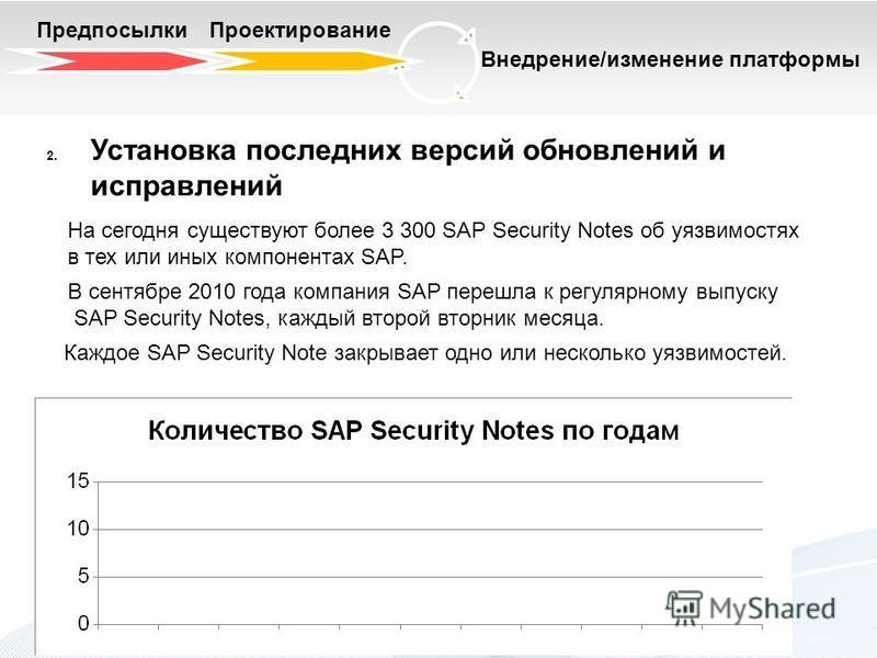 Предпосылки Проектирование Внедрение/изменение платформы 2. Установка последних версий обновлений и исправлений В сентябре 2010 года компания SAP перешла к регулярному выпуску SAP Security Notes, каждый второй вторник месяца. Каждое SAP Security Note