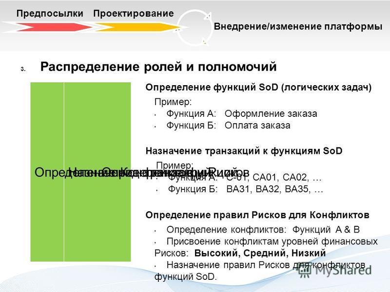 Предпосылки Проектирование Внедрение/изменение платформы 3. Распределение ролей и полномочий Определение функций Назначение транзакций Определение Конфликтов и Рисков Определение функций SoD (логических задач) Пример: Функция А: Оформление заказа Фун