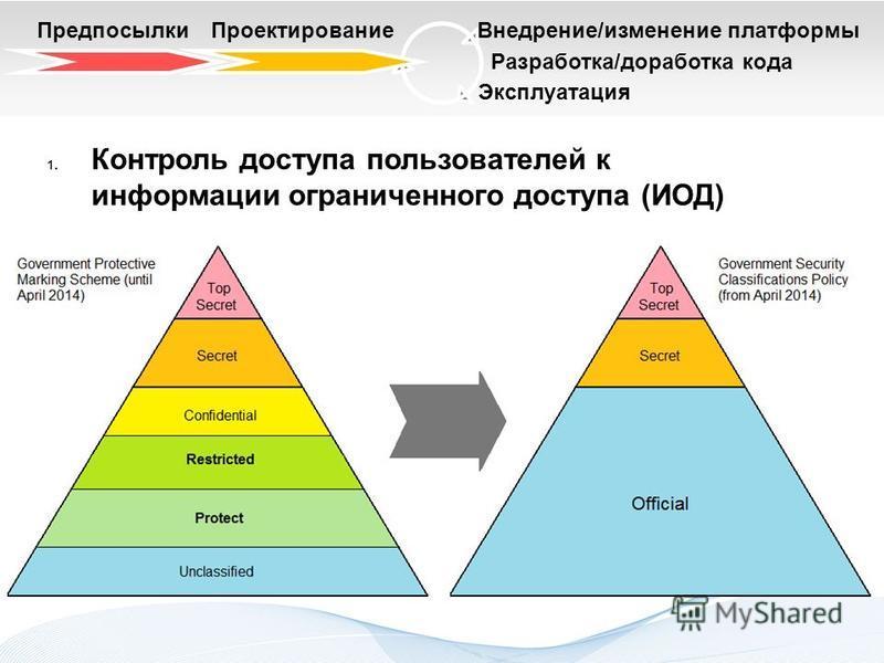 Разработка/доработка кода Эксплуатация Предпосылки ПроектированиеВнедрение/изменение платформы 1. Контроль доступа пользователей к информации ограниченного доступа (ИОД)