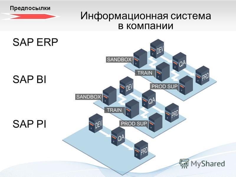 Трехзонный системный ландшафт. Теория SAP ERP Предпосылки SAP PI SAP BI Информационная система в компании