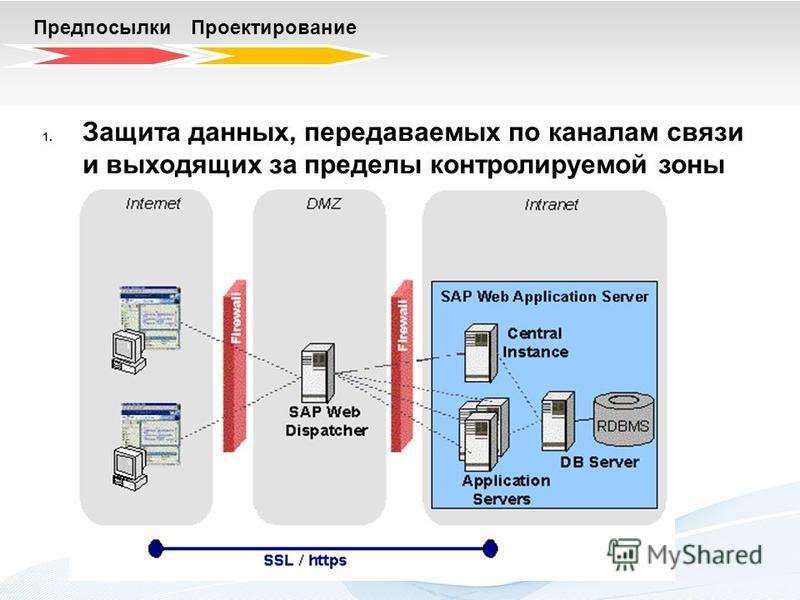 Предпосылки Проектирование 1. Защита данных, передаваемых по каналам связи и выходящих за пределы контролируемой зоны