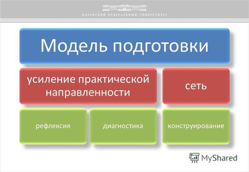 Модель подготовки усиление практической направленности рефлексия диагностика сеть конструирование