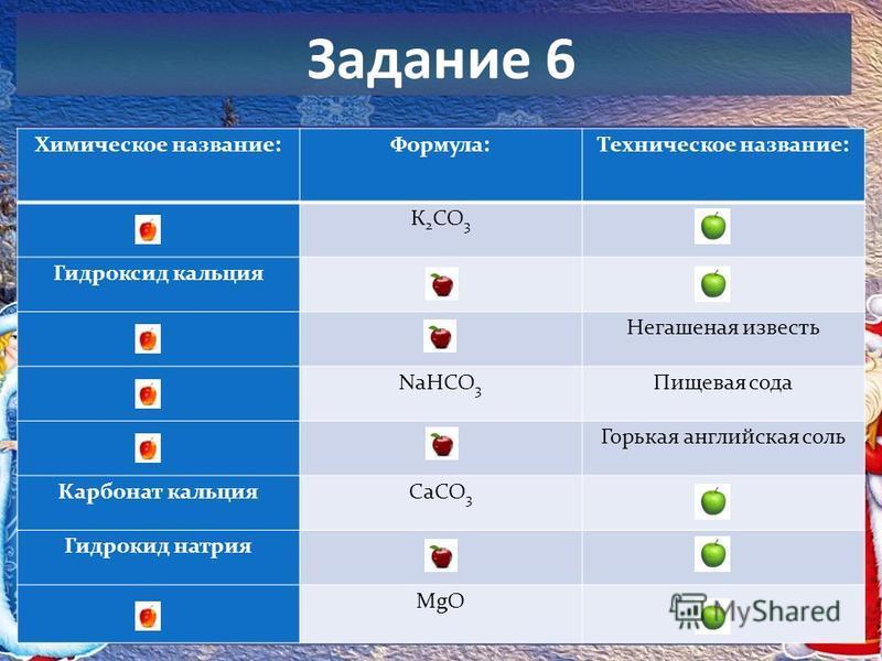 Задание 6 Химическое название:Формула:Техническое название: К 2 СО 3 Гидроксид кальция Негашеная известь NаНСО 3 Пищевая сода Горькая английская соль Карбонат кальция СаСО 3 Гидрокид натрия MgO