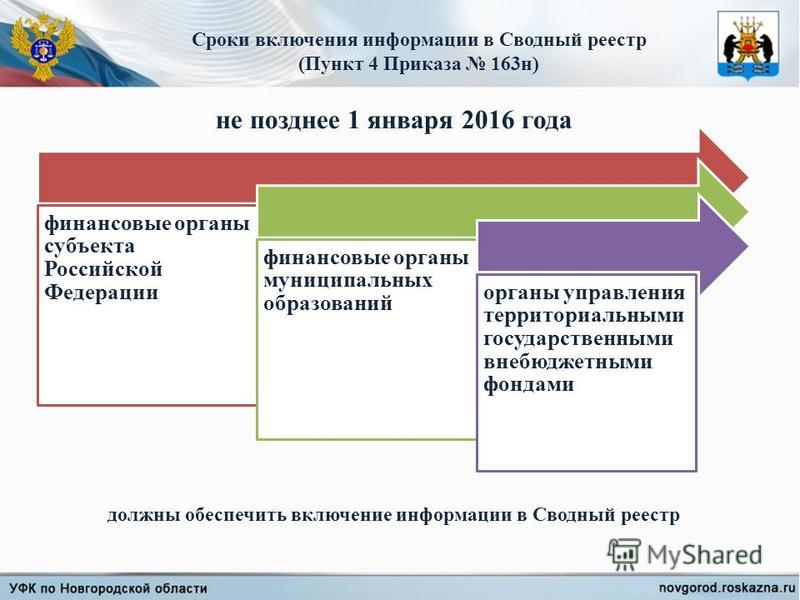 финансовые органы субъекта Российской Федерации финансовые органы муниципальных образований органы управления территориальными государственными внебюджетными фондами не позднее 1 января 2016 года Сроки включения информации в Сводный реестр (Пункт 4 П