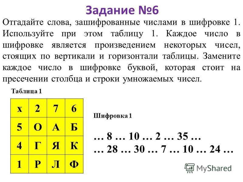 Задание 6 Отгадайте слова, зашифрованные числами в шифровке 1. Используйте при этом таблицу 1. Каждое число в шифровке является произведением некоторых чисел, стоящих по вертикали и горизонтали таблицы. Замените каждое число в шифровке буквой, котора